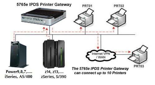 IPDS for Brother Printers and MFPs